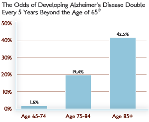 Odds of Developing Alzheimer's.png