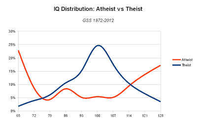 File:Atheism, intelligence and the General Social Survey.png