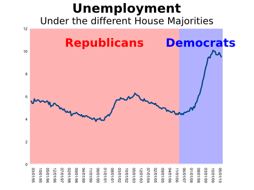 File:Unemployment-chart-july-7-2010.png