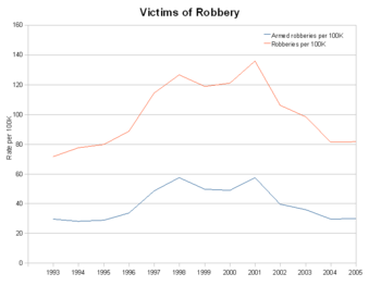 Robbery victims per 100K.png