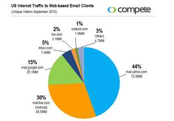 Compete-email-marketshare.png