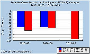 September 2010 job loss.JPG