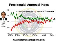 Obama index july 9 2009.jpg