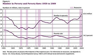 Census poverty report figure4.jpg