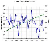 GlobalTemps June2009.jpg
