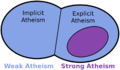 Implict atheism and explicit atheism.png
