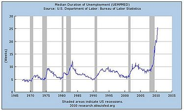 Median-longterm-unemployment.JPG