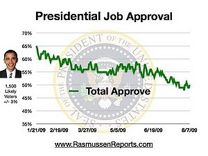 Obama total approval august 7 2009.jpg