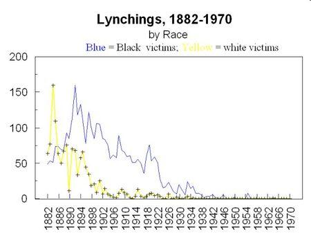 Systemic Racism Conservapedia