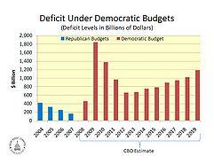 obama administration deficit spending conservapedia