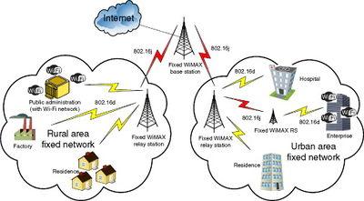 400px WiMax_network_diagram wimax conservapedia